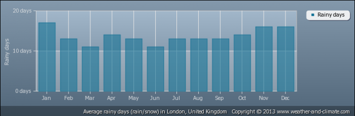 UK average-raindays-united-kingdom-london
