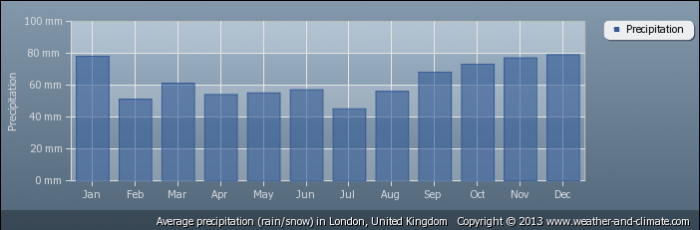 UK average-rainfall-united-kingdom-london