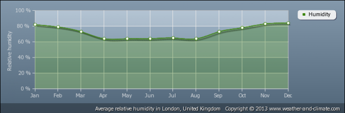 UK average-relative-humidity-united-kingdom-london