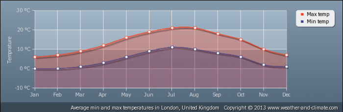 UK average-temperature-united-kingdom-london