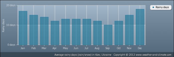 UKRAINE average-raindays-ukraine-kiev