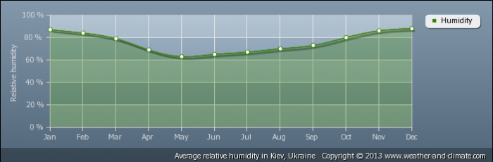 UKRAINE average-relative-humidity-ukraine-kiev