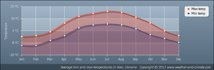 UKRAINE average-temperature-ukraine-kiev