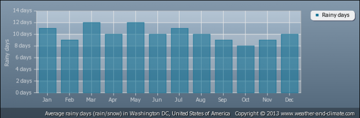 USA average-raindays-united-states-of-america-washington-dc