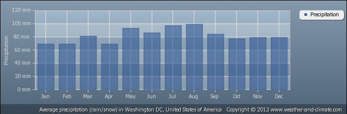 USA average-rainfall-united-states-of-america-washington-dc