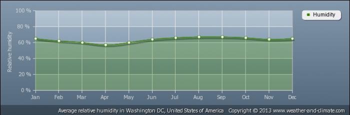 USA average-relative-humidity-united-states-of-america-washington-dc