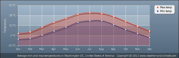 USA average-temperature-united-states-of-america-washington-dc