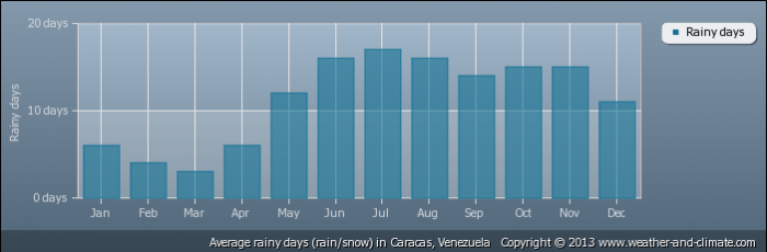 VENEZUELA average-raindays-venezuela-caracas