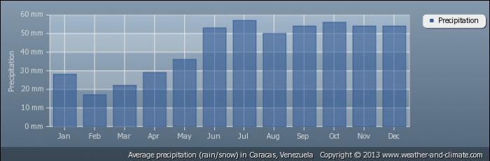 VENEZUELA average-rainfall-venezuela-caracas