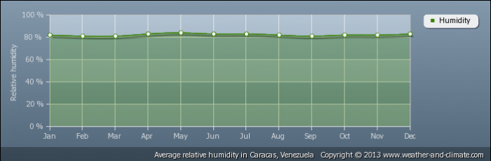 VENEZUELA average-relative-humidity-venezuela-caracas