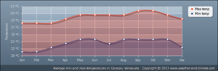 VENEZUELA average-temperature-venezuela-caracas