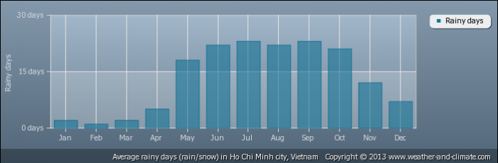VIETNAM average-raindays-vietnam-ho-chi-minh-city