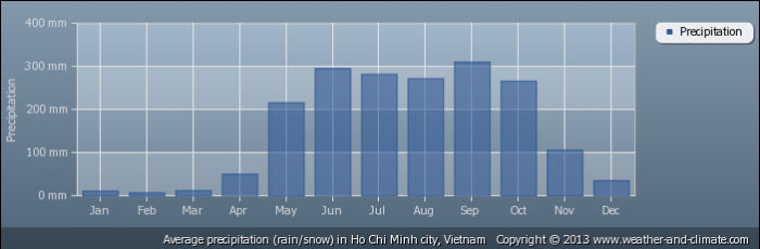 VIETNAM average-rainfall-vietnam-ho-chi-minh-city
