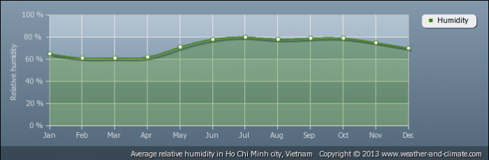 VIETNAM average-relative-humidity-vietnam-ho-chi-minh-city