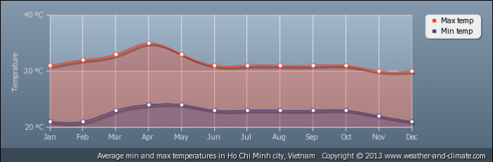 VIETNAM average-temperature-vietnam-ho-chi-minh-city