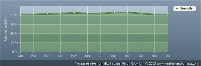 average-relative-humidity-peru-lima