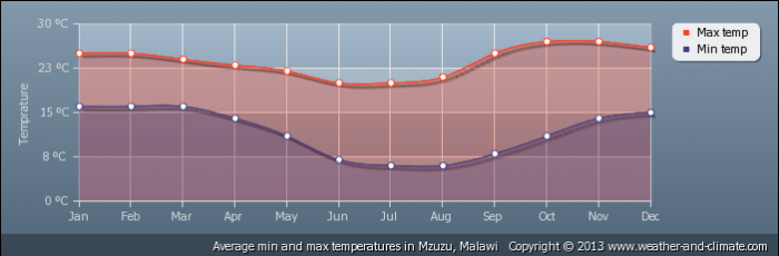 average-temperature-malawi-mzuzu