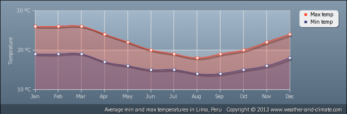 average-temperature-peru-lima